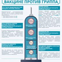 Квадривалентная вакцина